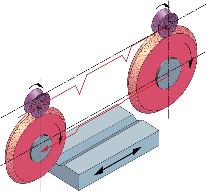wheel and roll diagram